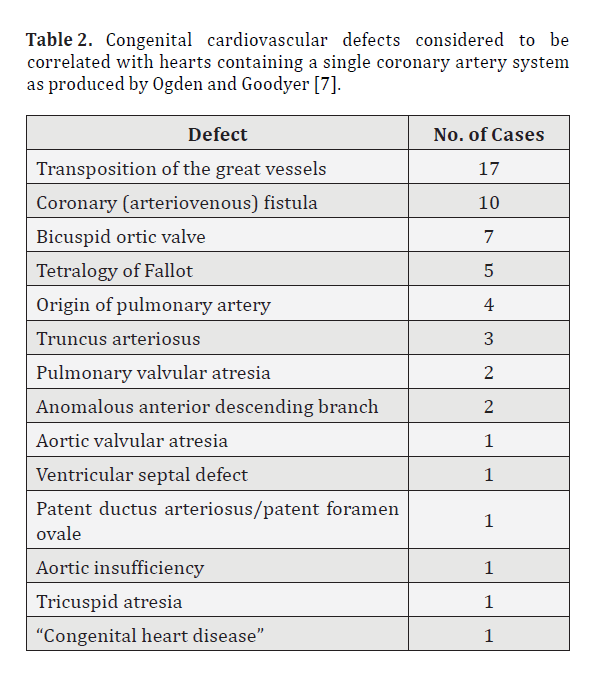Congenital Absence Of The Right Coronary Artery With A Unique Origin