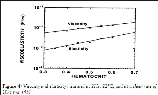 biomedical-engineering-Shear-rate