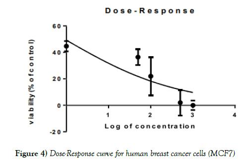 cancer-metastasis-research-Dose-Response