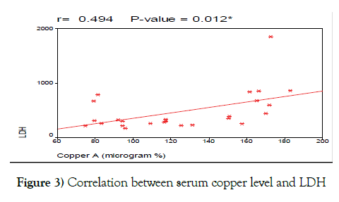 cancer-metastasis-research-copper-level