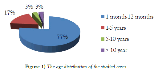 current-research-cardiology-age-distribution-studied-cases