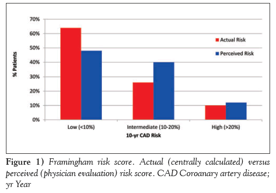 Audit of cardiovascular risk assessment and lipid management