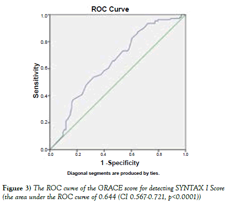 current-research-cardiology-roc-curve