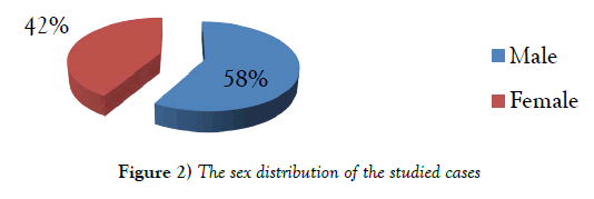 current-research-cardiology-sex-distribution