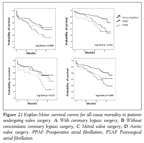 current-research-cardiology-survival-curves