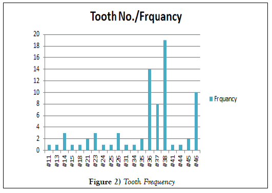 dentistry-case-report-Frequency