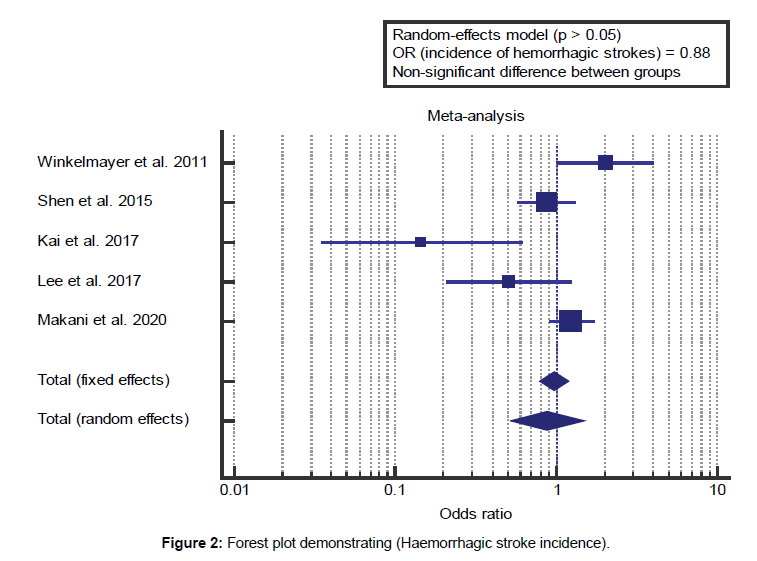health-sciences-research-plot-demonstrating