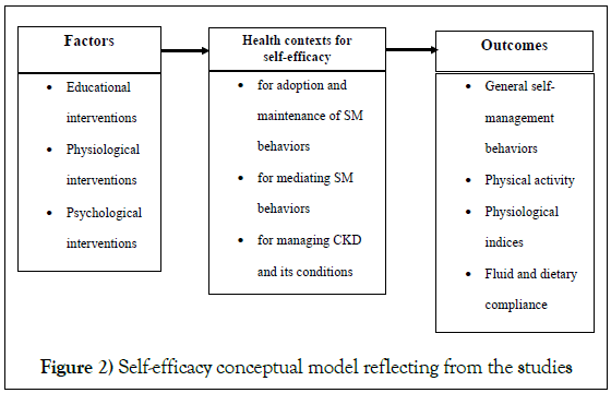 The association of self-efficacy and self-management