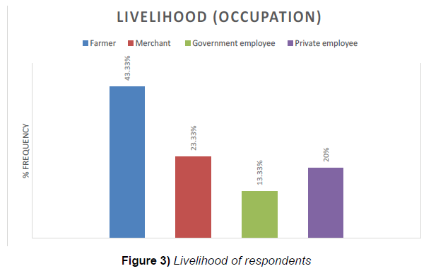 microbiology-biotechnology-reports-livelihood-respondents