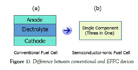 modern-applied-physics-EFFC-devices