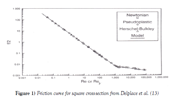 modern-applied-physics-Friction-curve