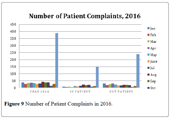 pulsus-journal-surgical-research-Patient-Complaints