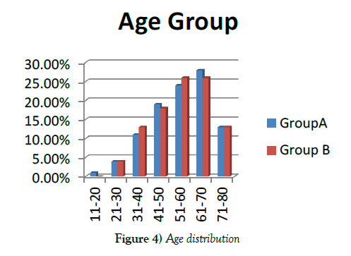 vascular-diseases-treatment-Age-distribution