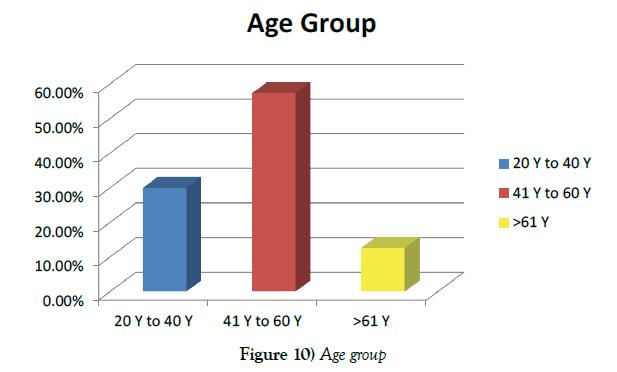 vascular-diseases-treatment-Age-group