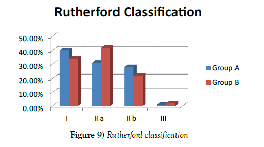 vascular-diseases-treatment-Rutherford-classification