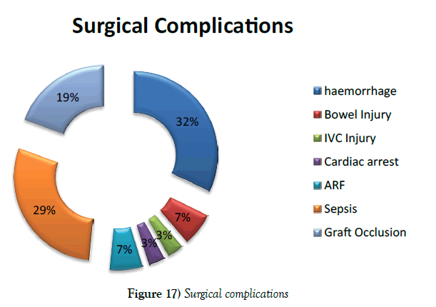 vascular-diseases-treatment-Surgical-complications