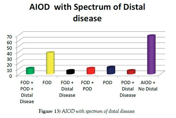 vascular-diseases-treatment-distal-diseases